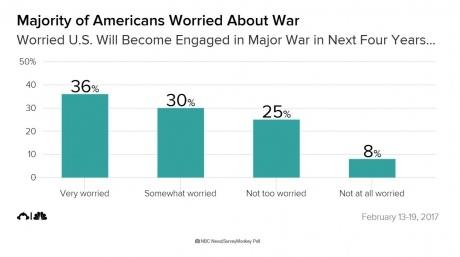 Опрос: жители Америки волнуются, что США будут вовлечены вкрупную войну