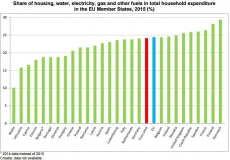 Сколько вевропейских странах выплачивают закоммунальные услуги