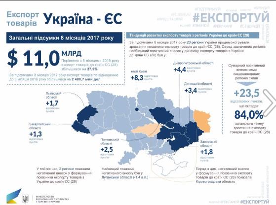 Украина нарастила экспорт товаров, вчастности сРФ