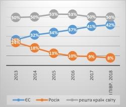 Географічна структура товарного експорту України у І півріччі 2018 року