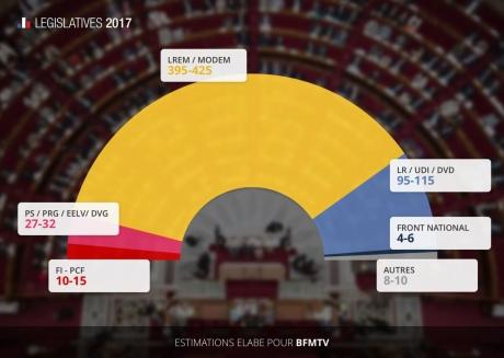 Рух Е.Макрона отримує 100 з577 мандатів навиборах уФранції