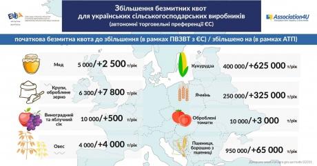 Дополнительные торговые преференцииЕС для Украины вступают всилу 1октября