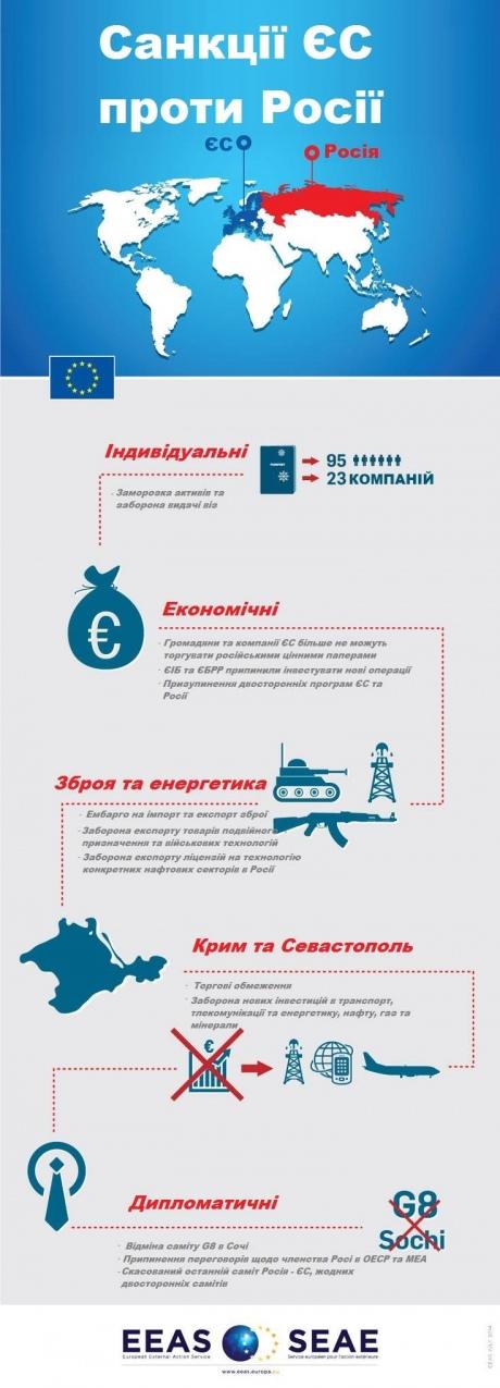 ЄС намалював санкції проти Росії. Інфографіка 2