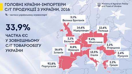 Загалом українська сільськогосподарська продукція користується попитом  серед європейських споживачів та зараз має шанс на додаткові можливості для  ... a553263fb7fdb