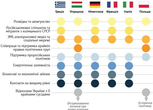 Російські інструменти впливу в ЄС