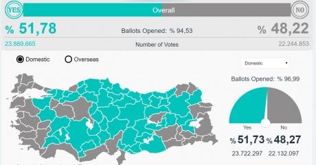 Подсчет голосов в Турции: результат Эрдогана упал ниже 52%