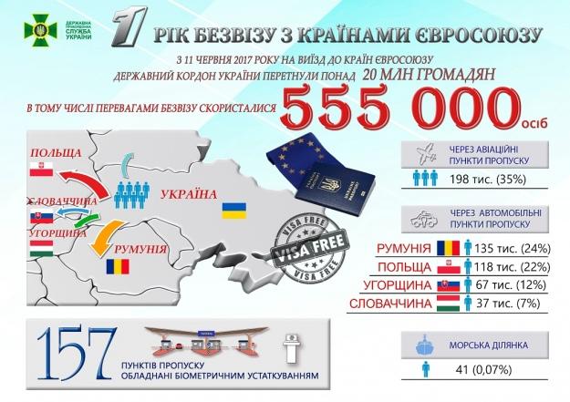 Госпогранслужба: В 2017-ом  встраныЕС непустили 44 тысячи украинцев