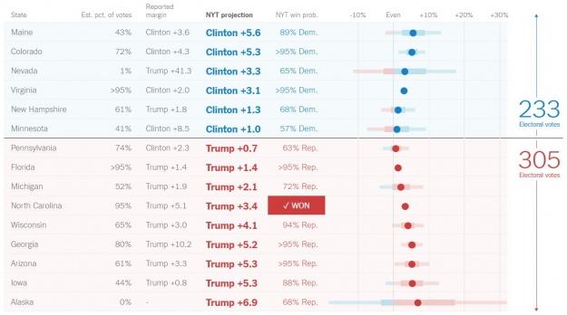 На выборах президента США с вероятностью 85% победит Клинтон, - исследование New York Times - Цензор.НЕТ 8115