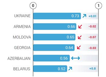 Загальний рейтинг зближення країн-партнерів із Євросоюзом