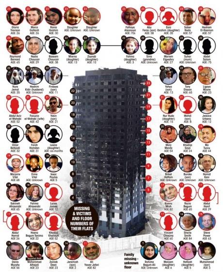 The Sun: Під час пожежі вЛондоні зникло неменше 65 людей