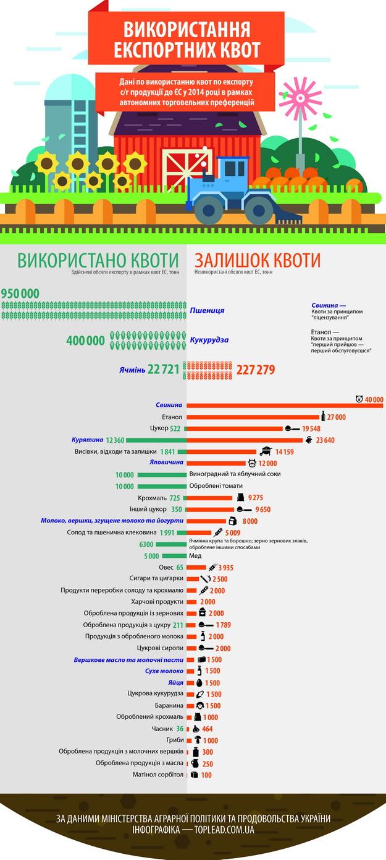 Невичерпні. Як українські експортери використовували європейські квоти