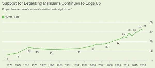 Підтримка легалізації вільного обігу марихуани