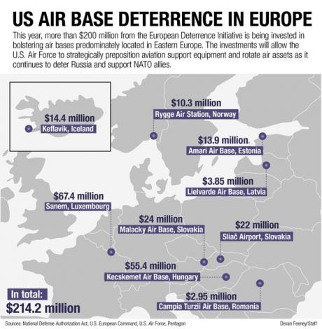 США витратять $214 млн набудівництво таоновлення авіабаз в Європі